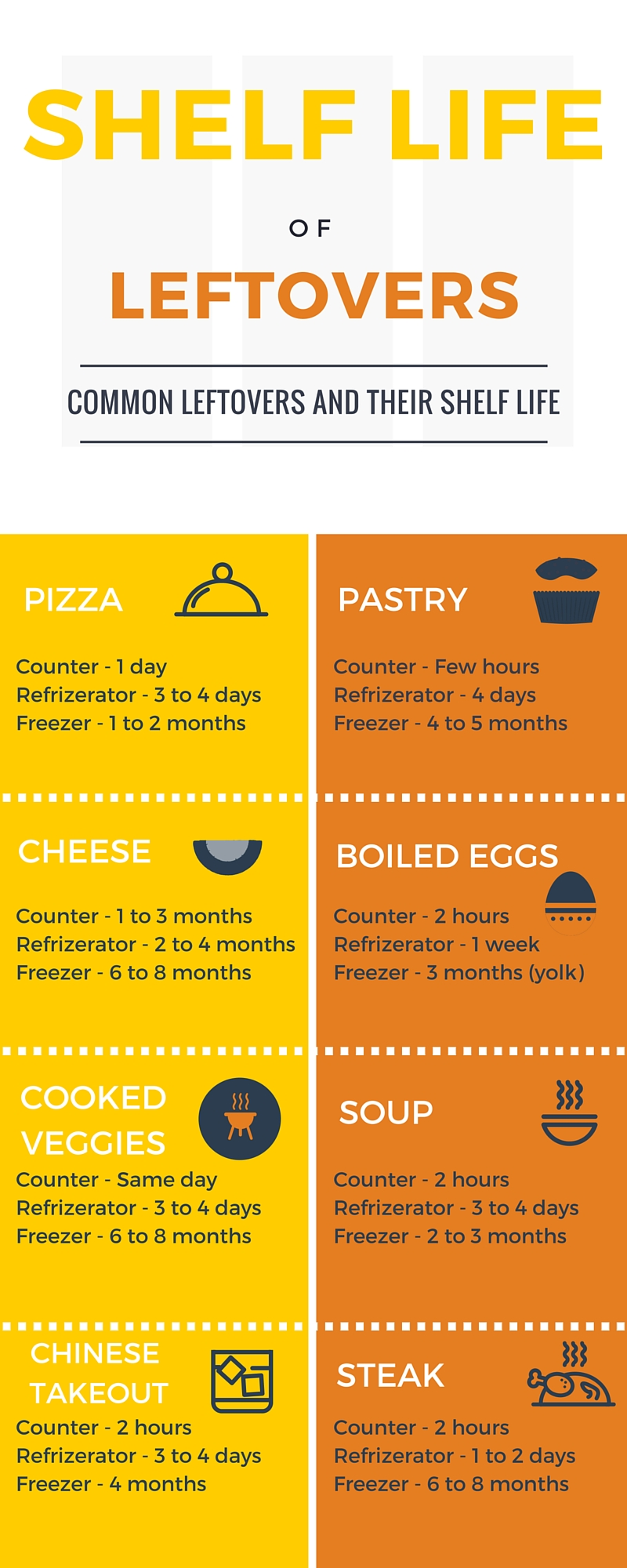 Leftover Foods and Their Shelf Life