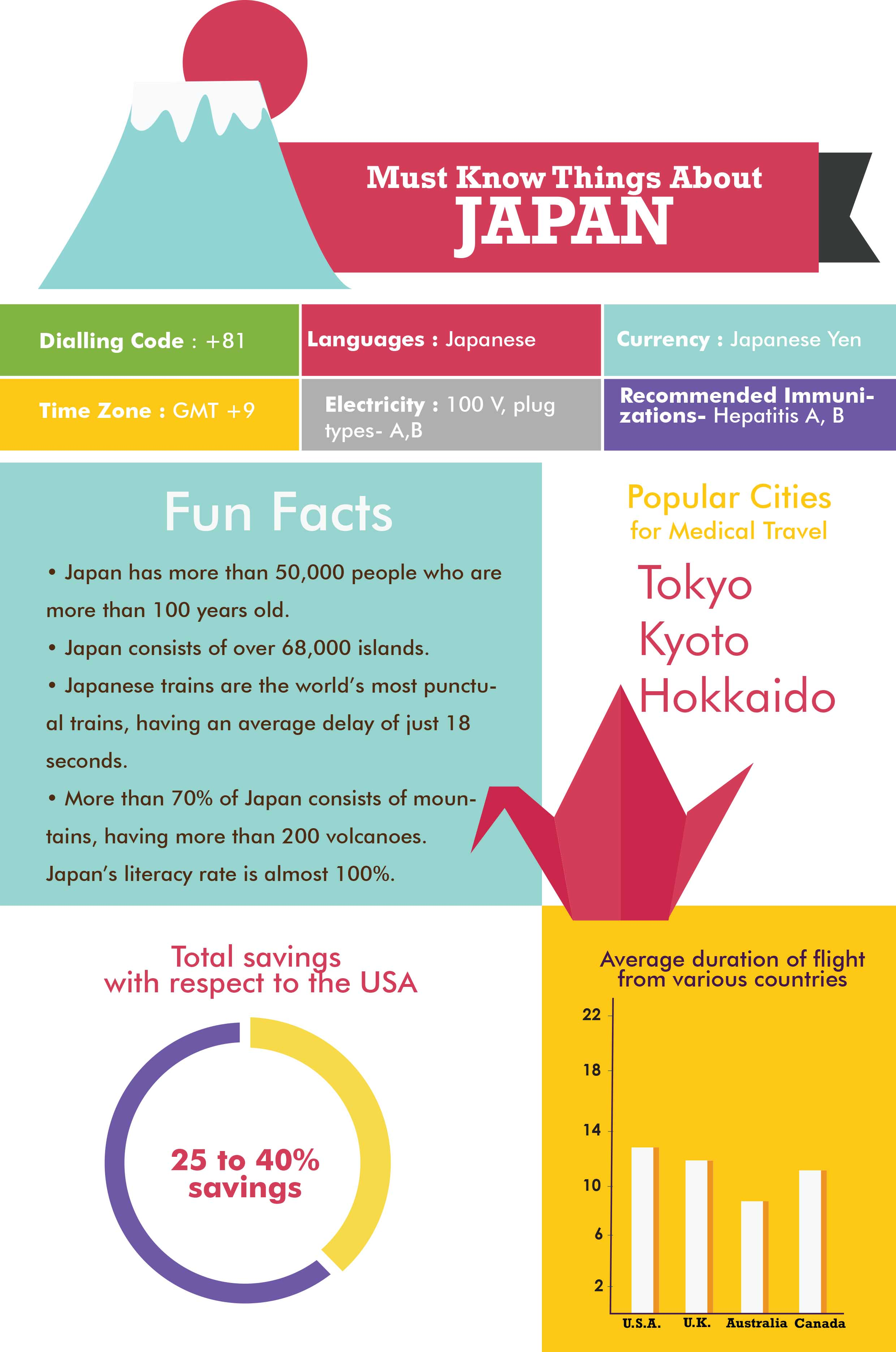 Facts About Medical Travel in Japan