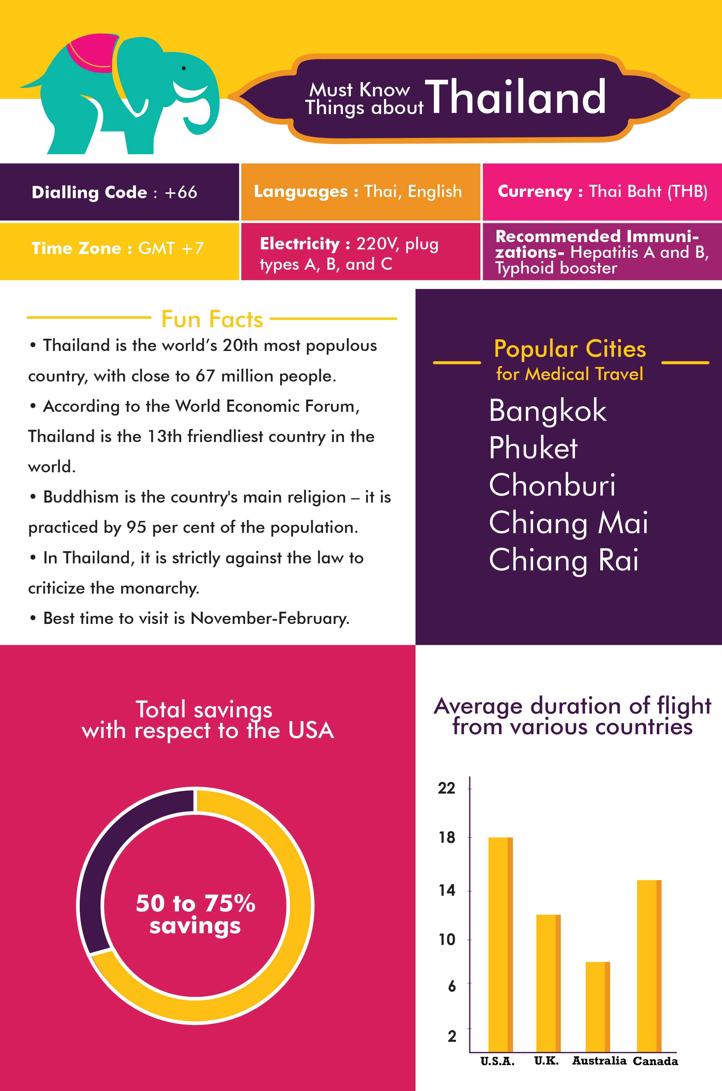 Facts about Medical Tourism in Thailand